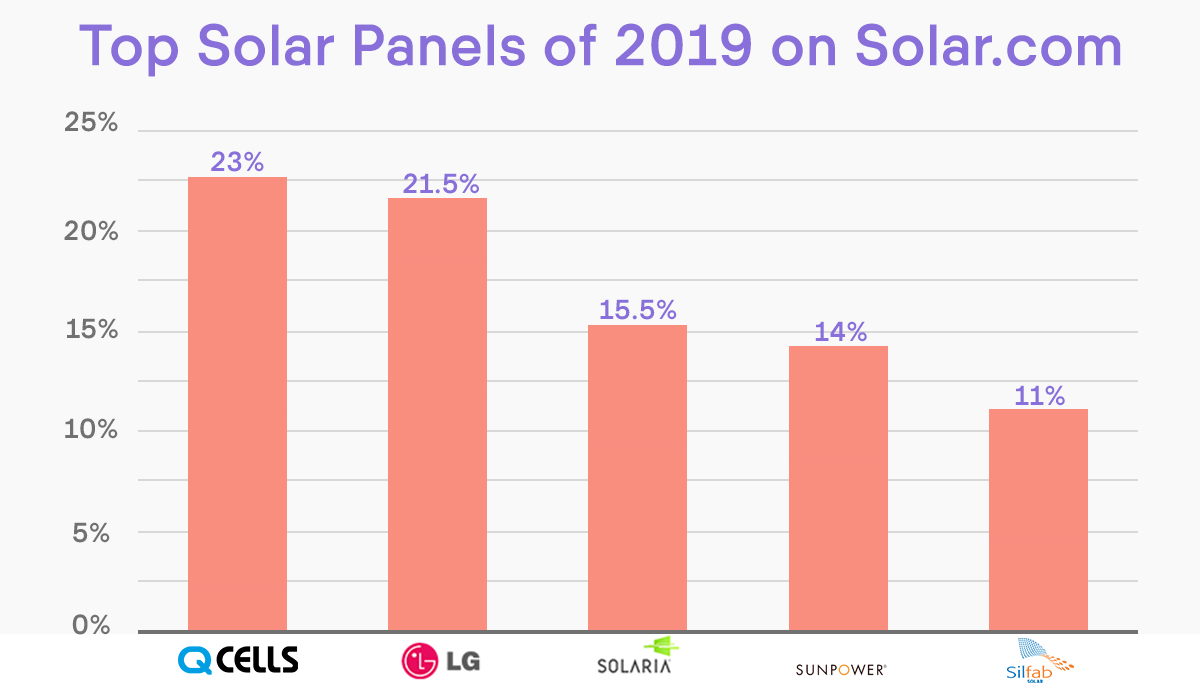 graph of top solar panels of 2019