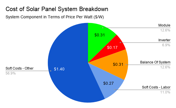 Cost-of-Solar-Panel-System-Breakdown