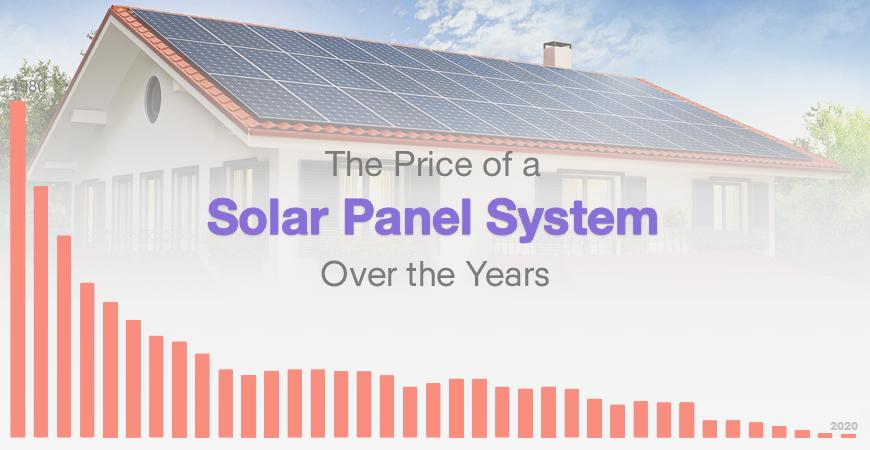 Solar Panel Cost Solar.com