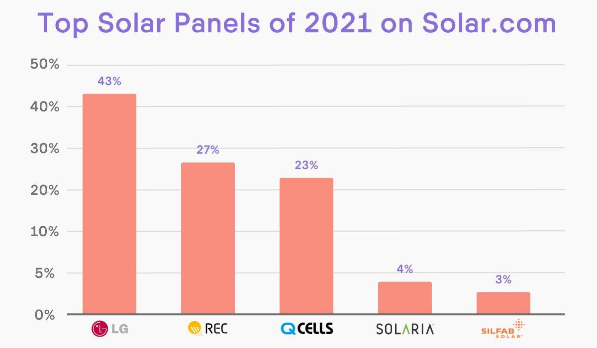 Top solar panels 2020