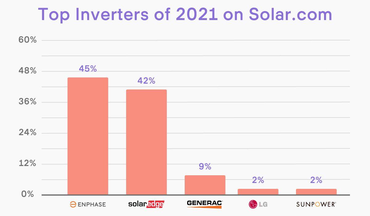 Top Solar Inverters 2020