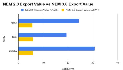 NEM 2.0 vs 3.0 Export Value