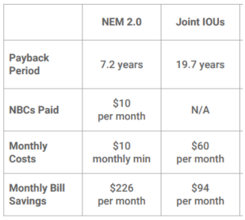 Compare the value of going solar today under NEM 2.0 to the value of going solar under the proposed NEM 3.0