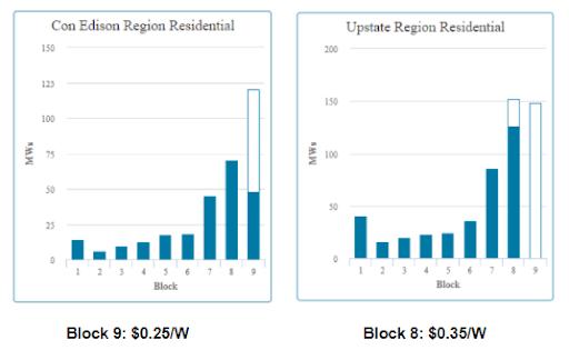 MW Block Rebate - NY