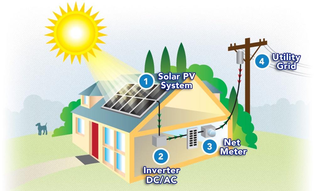 Solar_Home_Net_Metering.jpg