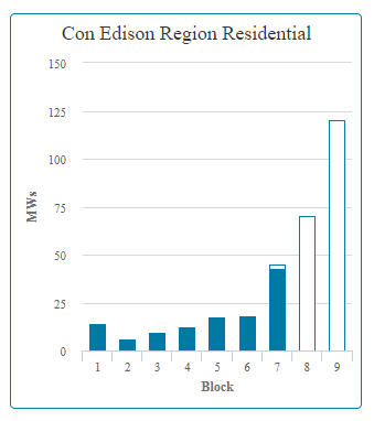 ConEdison_Block7_MWBlockIncentive.png