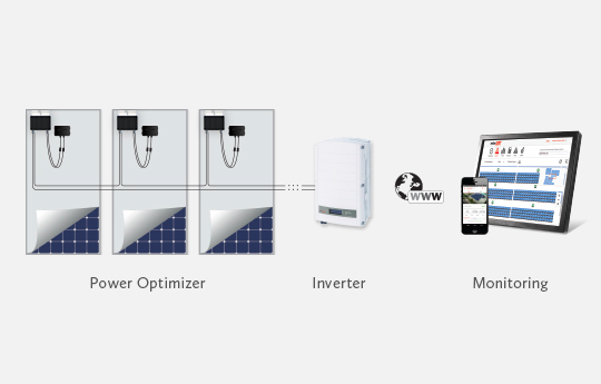 SolarEdge Power Optimizers with Solar Inverter
