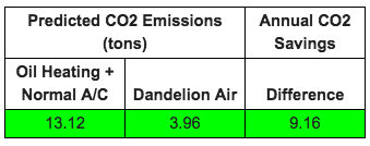 Dandelion Projected CO2 Savings