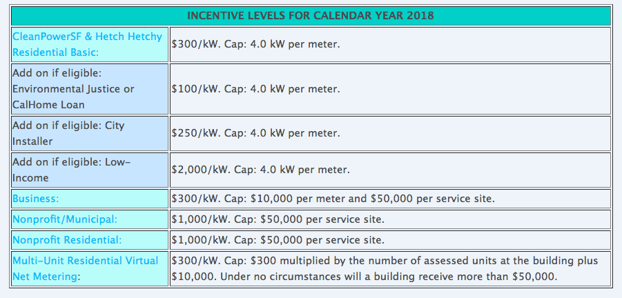 GoSolarSF Incentive Rates