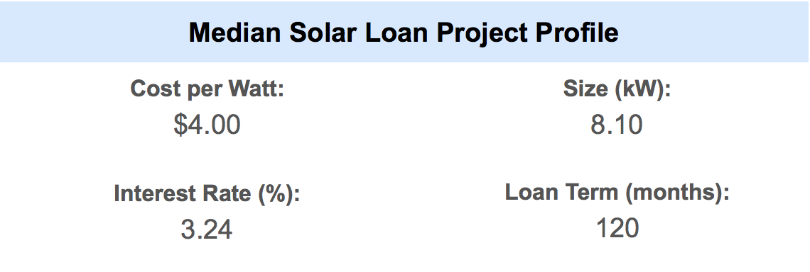 Mass Solar Loan Median Project Profile
