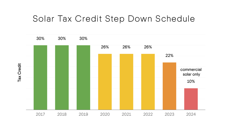 Federal Solar Tax Credit Step Down Schedule