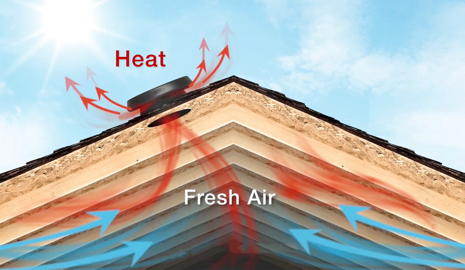 Heat Out Fresh Air In