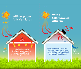 7 Advantages Of Solar Attic Fans Solatube Home
