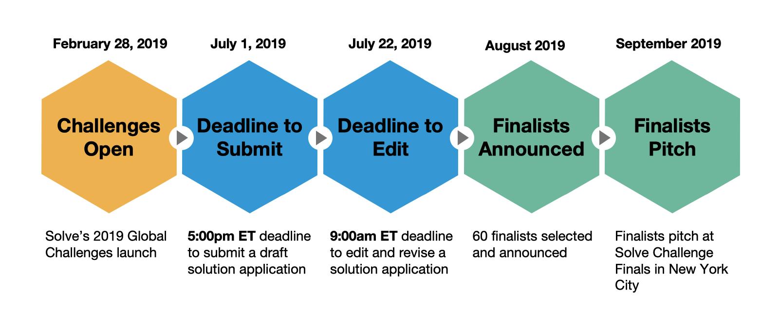 Solve's 2019 Global Challenges Timeline