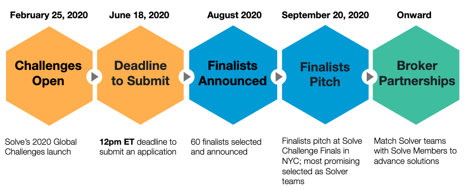 Solve's 2020 Global Challenges Timeline