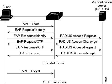 EAP-TLS EAPoL diagram