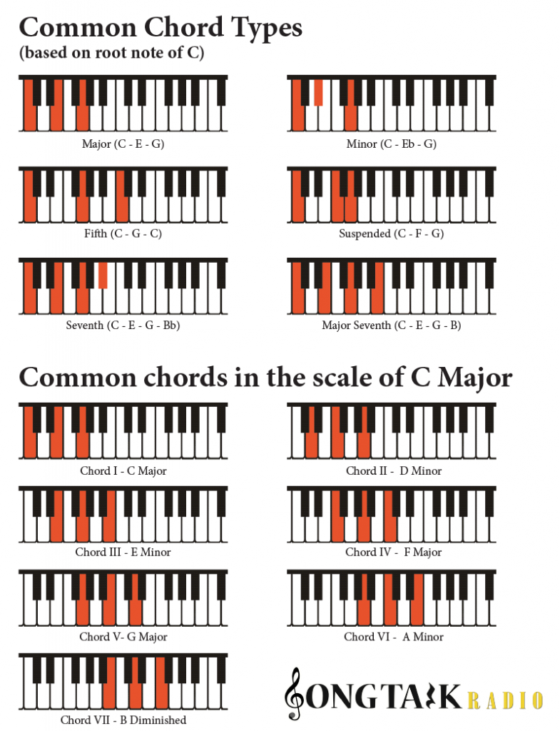 chords-on-piano