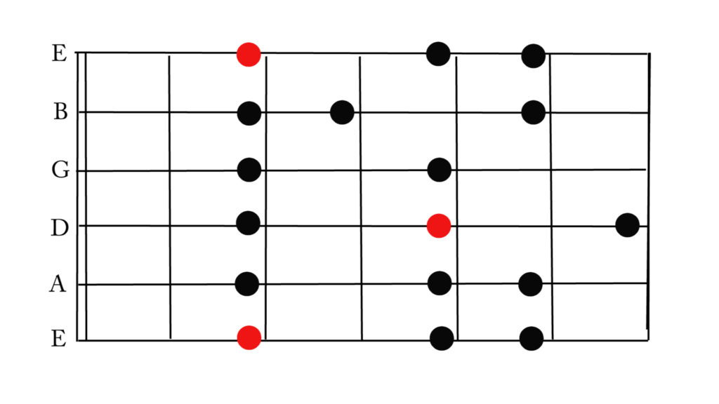 Minor scale in F# (raise one fret for G minor scale)