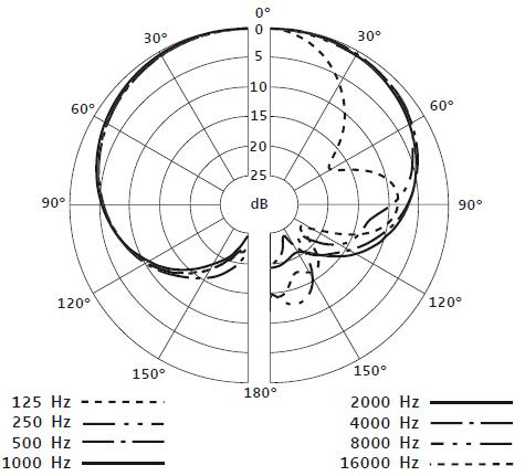 Sennheiser E 914 Condenser Microphone Sonic Circus