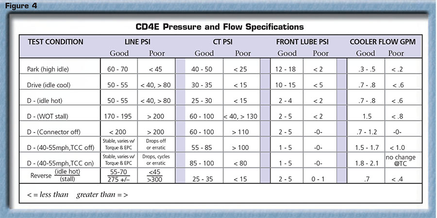 CD4E Transmission pressure and flow specifications