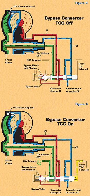 Sonnax Ford Bypass Converter Clutch Circuits