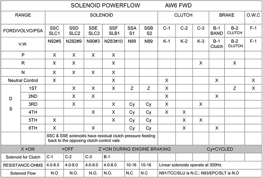 Figure1 sonnax aw 6 speed fwd Solenoid Schematic Symbol at n-0.co