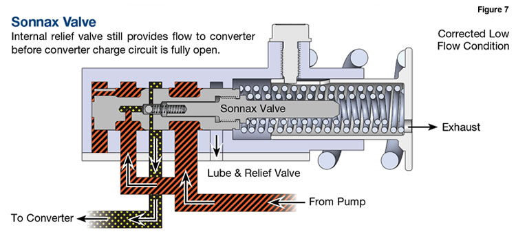 Sonnax Overheated Honda Converters/740 Codes