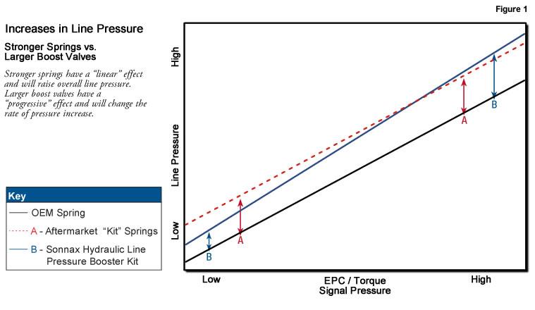 Line Pressure Booster Kits | Sonnax