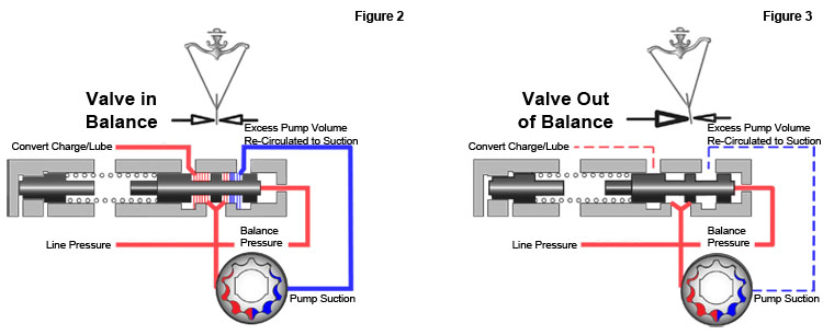 in this position, the converter charge/lube oil is not restricted, and  excess pump volume is redirected to the suction side of the pump  figure 3