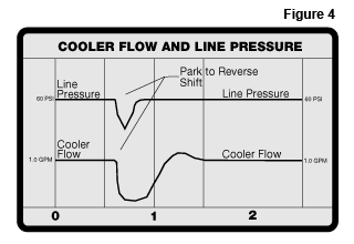 Sonnax Anatomy Of A Transmission Oil Flow In The Pump Pr Converter Cooler Lube Circuits