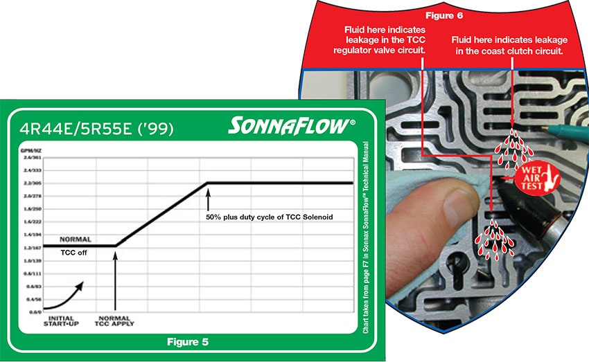 Sonnax Troubleshooting Tips for the 4R44E & 5R55E