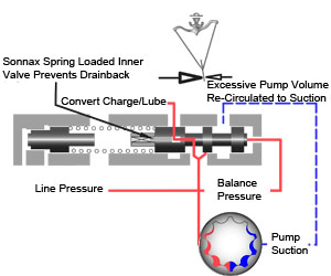 Sonnax Anatomy of a Transmission: Oil Flow in the Pump-PR-Converter