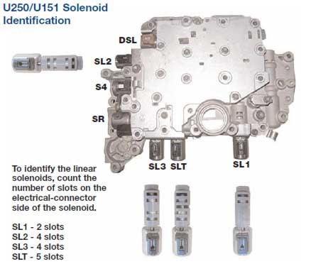 allison transmission pressure control solenoid location