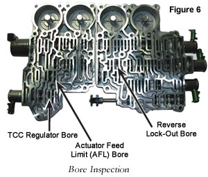 figure6__1_ sonnax 5l40e 5l50 e isolating concerns re loss of reverse or tcc GM 4L60E Transmission at couponss.co