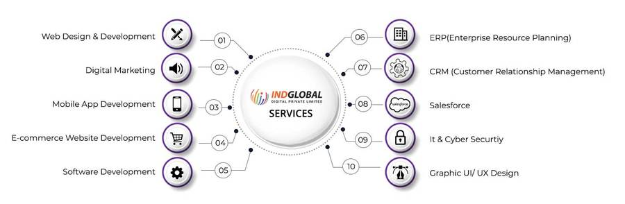 A great web design by Indglobal Digital Private Limited, Bengaluru, India: