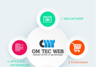 A great web design by OmTec Web, Netherlands, MO: Website, E-Commerce , Technology , Design Only