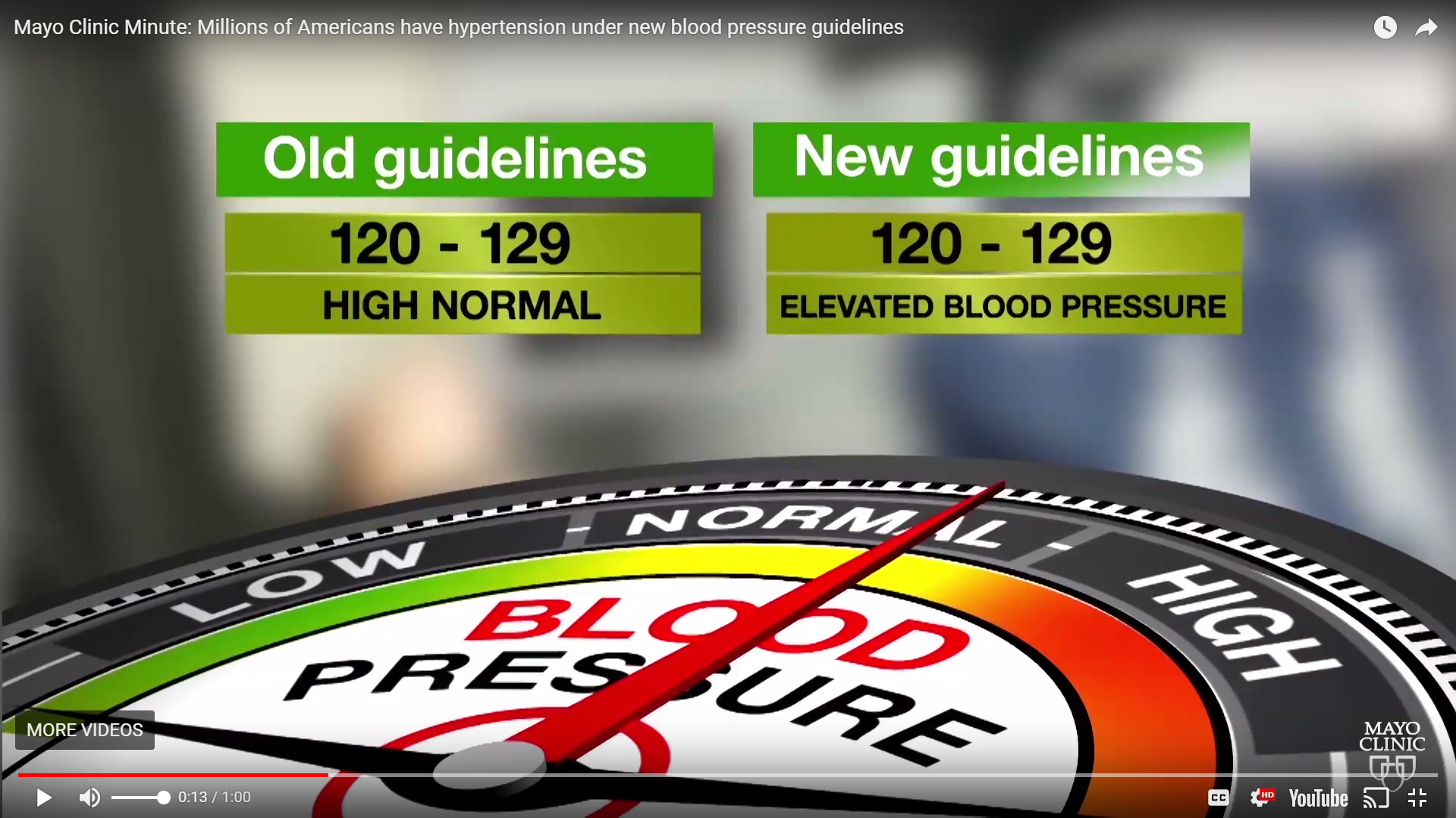 Millions Of Americans Have Hypertension Under New Blood Pressure
