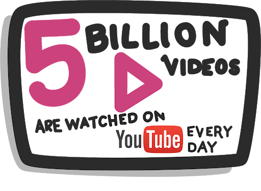 5b videos watched every day