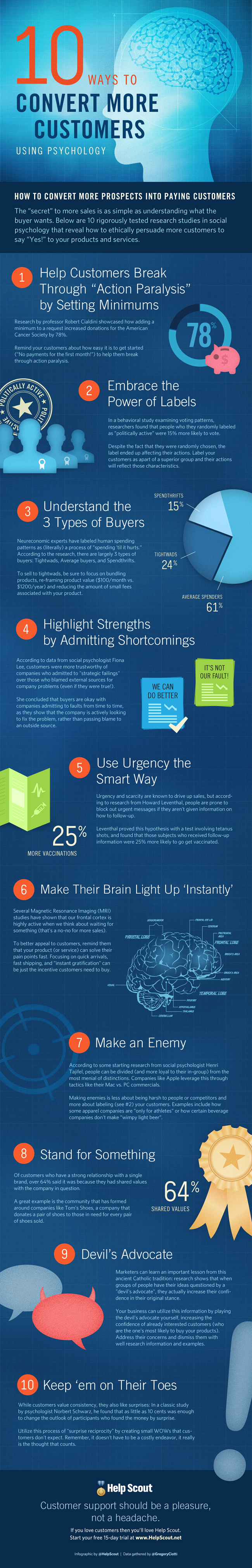 Convert more customers infographic
