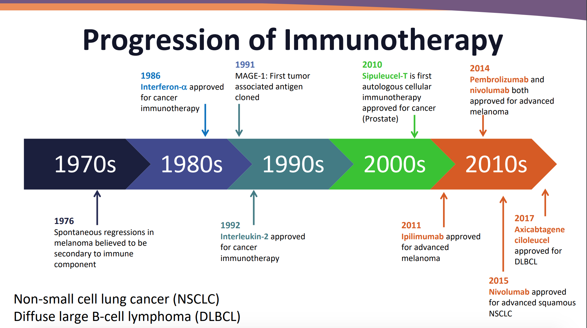 Immunotherapy: Managing Immune-Related Toxicities in Patients