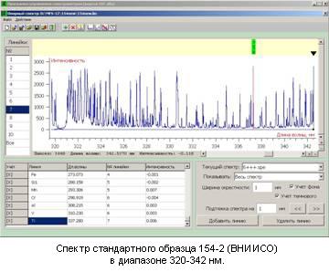 Спектр стандартного образца 154-2 (ВНИИСО) в диапазоне 320-342 нм.