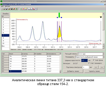 Аналитическая линия титана 337,3 нм в стандартном образце стали 154-2
