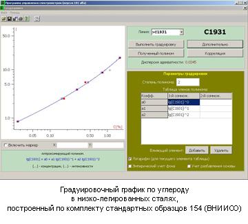 Градуировочный график по углероду в низко-легированных сталях, построенный по комплекту стандартных образцов 154 (ВНИИСО)