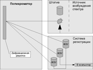 Схема оптического эмиссионного спектрометра