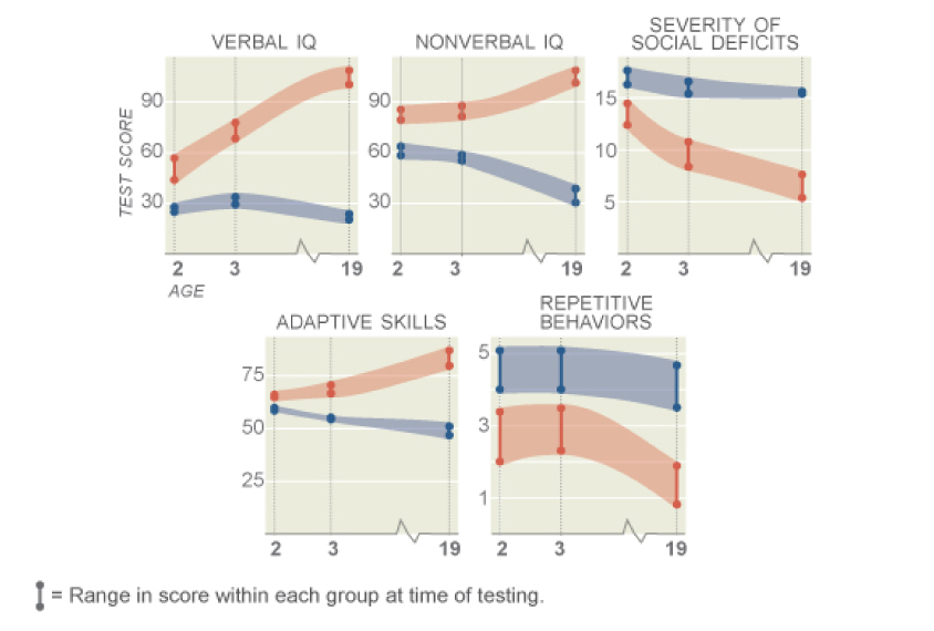 Early tests predict intellect in adults with autism