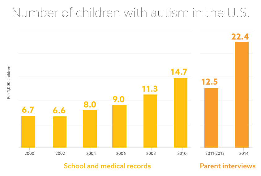Raising the bar: Autism rates are on the rise in the U.S., according to two different methods the CDC has used to estimate autism prevalence. But there is more to these numbers than meets the eye.
