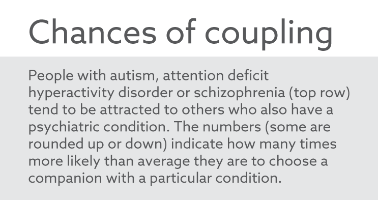 People with autism, attention deficit, hyperactivity disorder, or schizophrenia tend to be attracted with others who also have a psychiatric condition. This is a chart of how many more times likely than average they are to choose a companion with a particular condition.