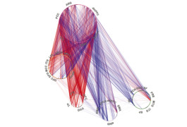 Connectivity map: Patterns of increased (red) and decreased (blue) connectivity among brain networks (circles) may be useful for spotting children with attention problems.