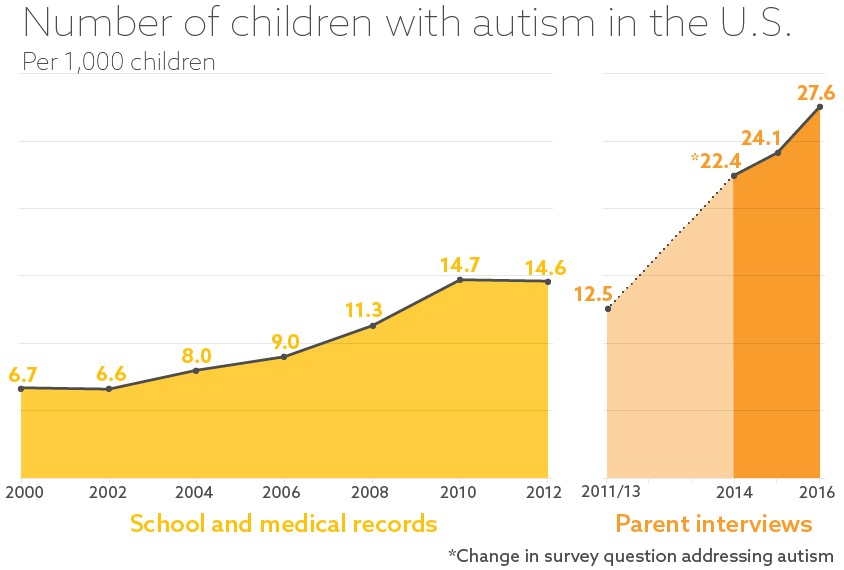 The Prevalence Of Autism Spectrum >> Prevalence Of Autism In U S Remains Steady New Data Suggest