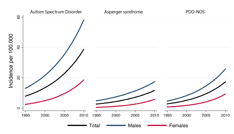Increase In Autism Diagnoses Not >> Rising Awareness May Explain Spike In Autism Diagnoses Spectrum